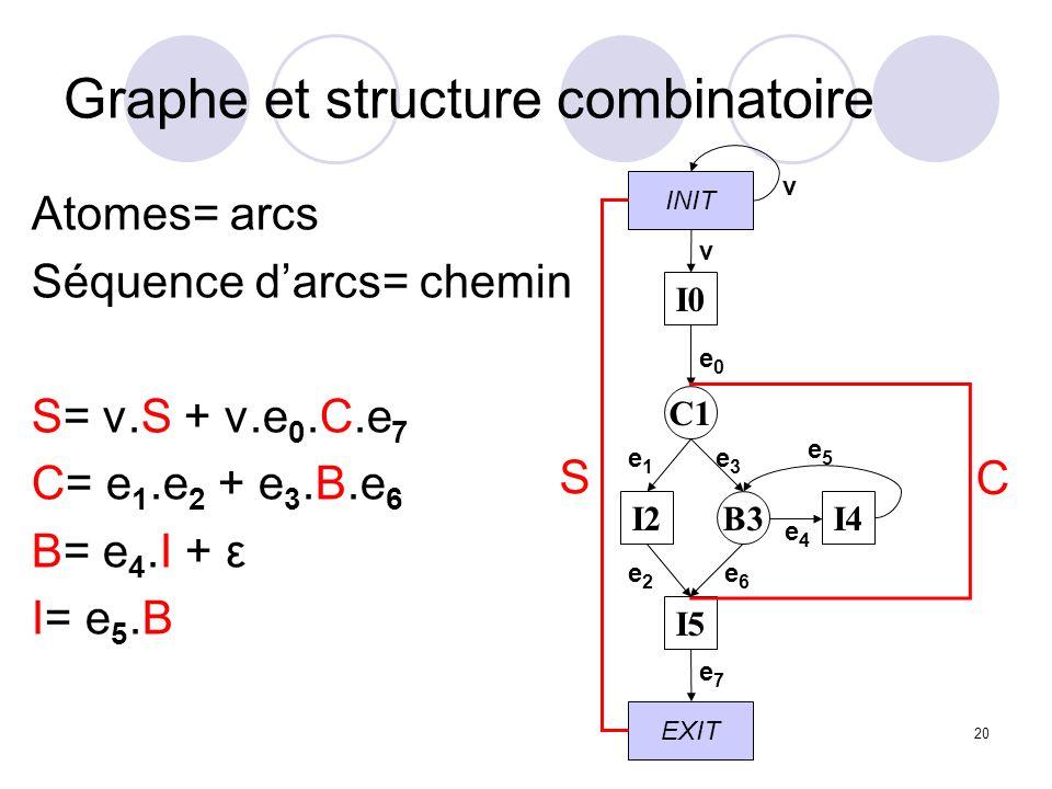 20 Graphe et structure combinatoire Atomes= arcs Séquence darcs= chemin S= v.S + v.e 0.C.e 7 C= e 1.e 2 + e 3.B.e 6 B= e 4.I + ε I= e 5.B INIT EXIT I0 C1 I2 I5 I4B3 v e1e1 e2e2 v e0e0 e3e3 e5e5 e4e4 e6e6 e7e7 S C