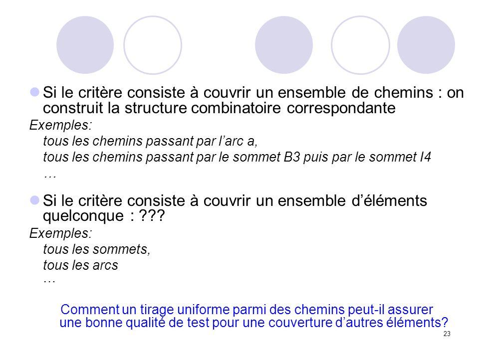 23 Si le critère consiste à couvrir un ensemble de chemins : on construit la structure combinatoire correspondante Exemples: tous les chemins passant par larc a, tous les chemins passant par le sommet B3 puis par le sommet I4 … Si le critère consiste à couvrir un ensemble déléments quelconque : .