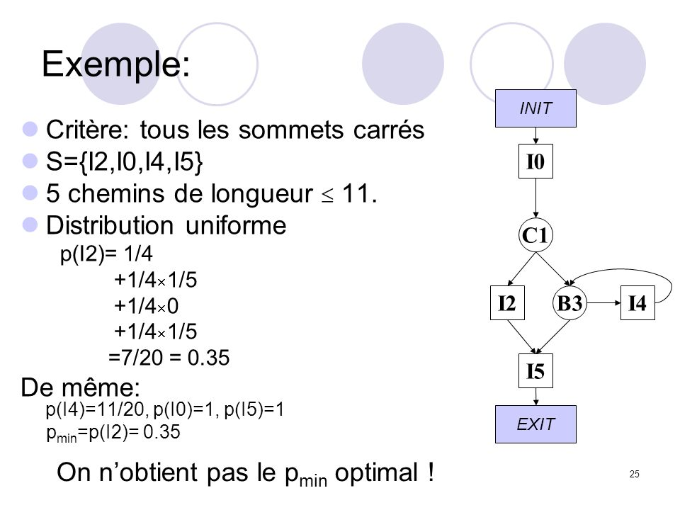 25 Exemple: Critère: tous les sommets carrés S={I2,I0,I4,I5} 5 chemins de longueur 11.