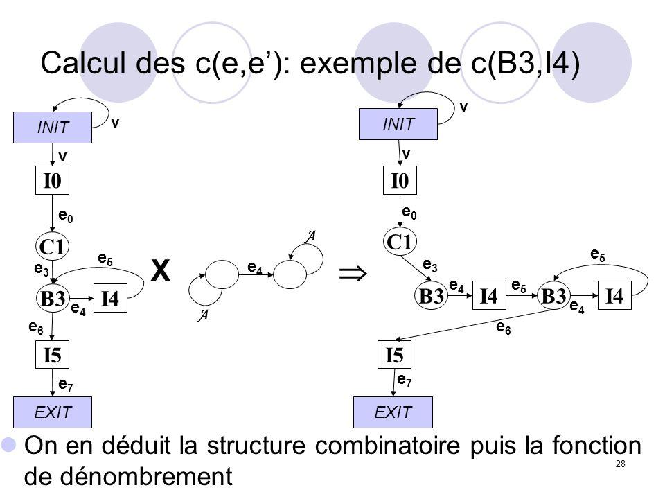 28 Calcul des c(e,e): exemple de c(B3,I4) On en déduit la structure combinatoire puis la fonction de dénombrement INIT EXIT I0 C1 I5 I4B3 v v e0e0 e3e3 e5e5 e4e4 e6e6 e7e7 X INIT EXIT I0 C1 I5 I4B3 v v e0e0 e3e3 e5e5 e4e4 e6e6 e7e7 I4 e5e5 e4e4 A A e4e4