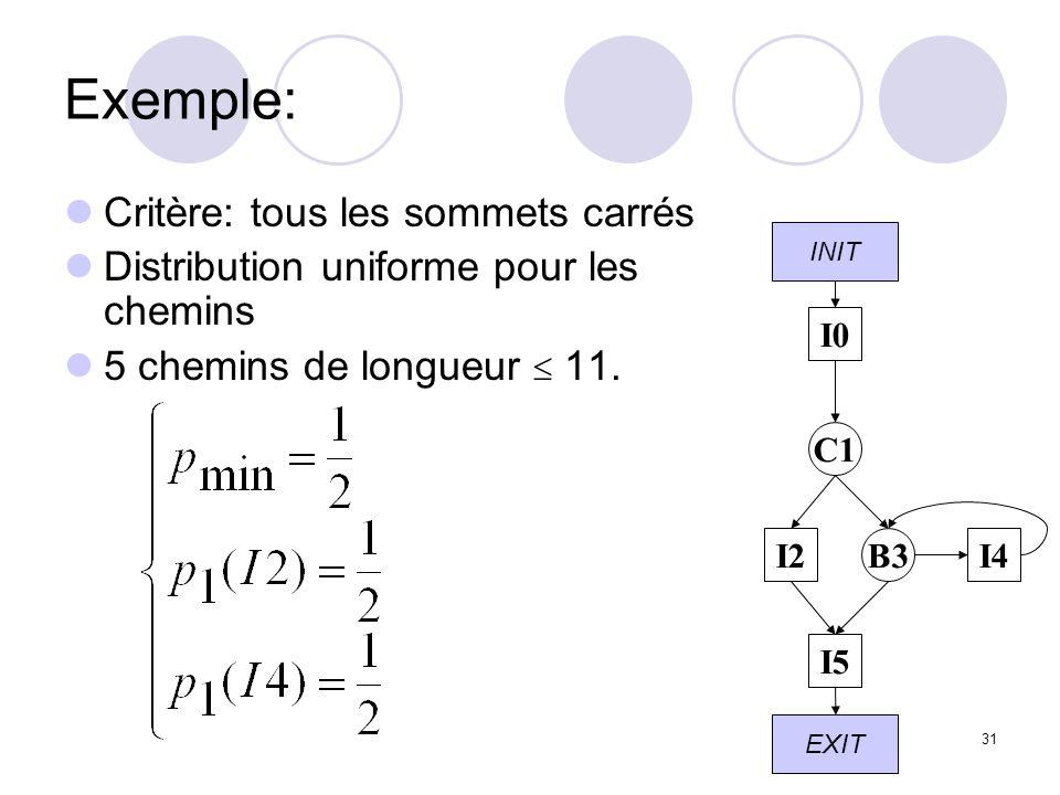 31 Exemple: Critère: tous les sommets carrés Distribution uniforme pour les chemins 5 chemins de longueur 11.