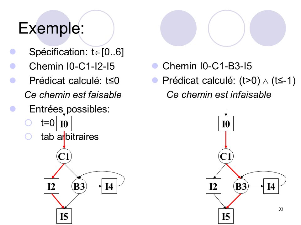 33 Exemple: Spécification: t [0..6] Chemin I0-C1-I2-I5 Prédicat calculé: t0 Ce chemin est faisable Entrées possibles: t=0 tab arbitraires Chemin I0-C1-B3-I5 Prédicat calculé: (t>0) (t-1) Ce chemin est infaisable I0 C1 I2 I5 I4B3 I0 C1 I2 I5 I4B3