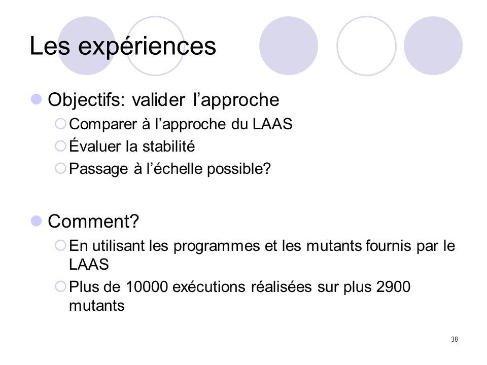 38 Les expériences Objectifs: valider lapproche Comparer à lapproche du LAAS Évaluer la stabilité Passage à léchelle possible.