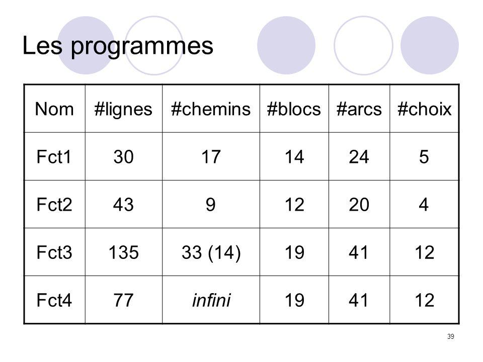 39 Les programmes Nom#lignes#chemins#blocs#arcs#choix Fct1301714245 Fct243912204 Fct313533 (14)194112 Fct477infini194112
