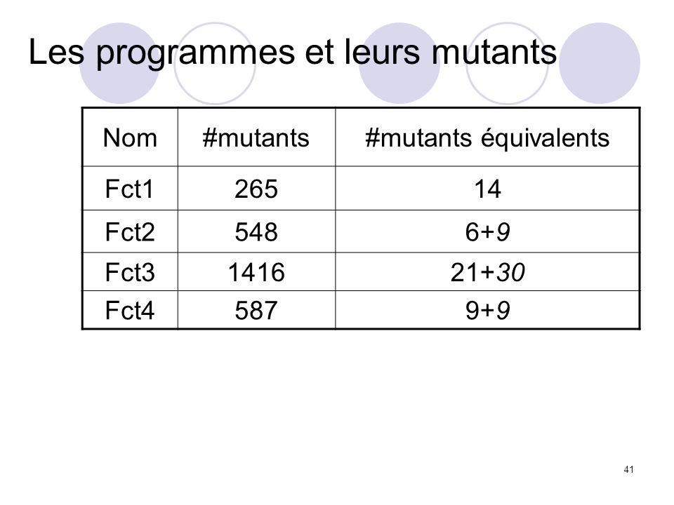 41 Les programmes et leurs mutants Nom#mutants#mutants équivalents Fct126514 Fct25486+9 Fct3141621+30 Fct45879+9