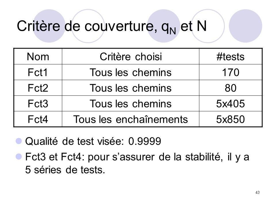 43 Critère de couverture, q N et N NomCritère choisi#tests Fct1Tous les chemins170 Fct2Tous les chemins80 Fct3Tous les chemins5x405 Fct4Tous les enchaînements5x850 Qualité de test visée: 0.9999 Fct3 et Fct4: pour sassurer de la stabilité, il y a 5 séries de tests.