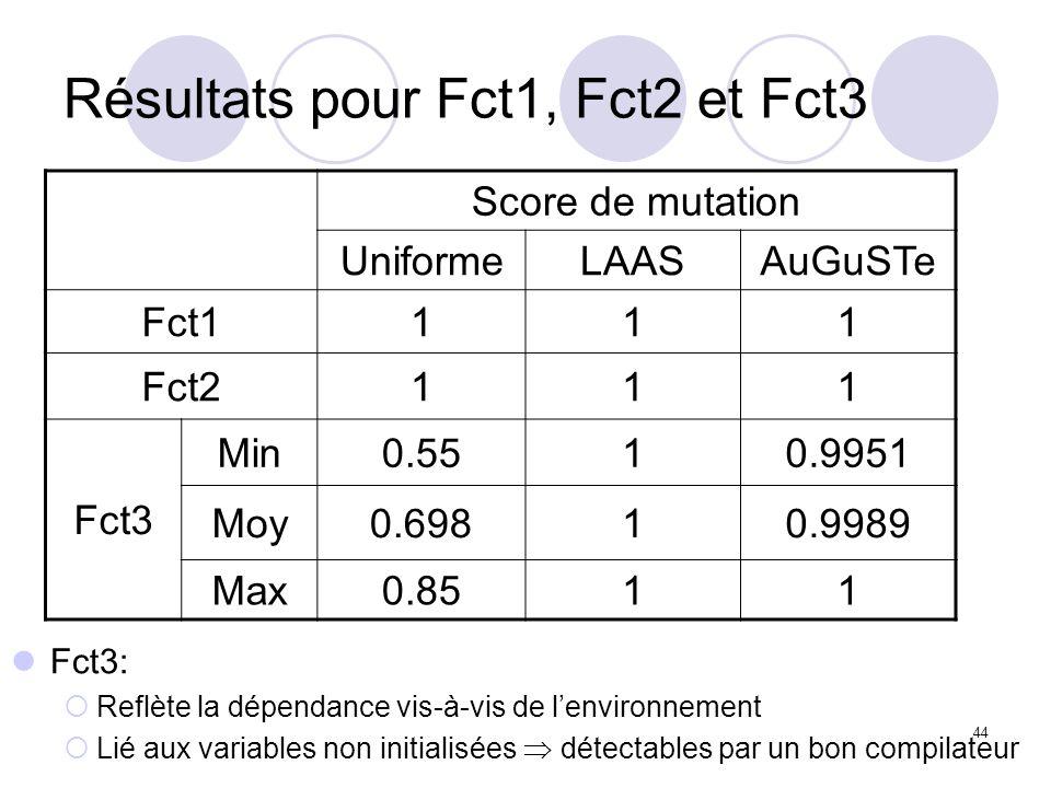 44 Résultats pour Fct1, Fct2 et Fct3 Score de mutation UniformeLAASAuGuSTe Fct1111 Fct2111 Fct3 Min0.5510.9951 Moy0.69810.9989 Max0.8511 Fct3: Reflète la dépendance vis-à-vis de lenvironnement Lié aux variables non initialisées détectables par un bon compilateur