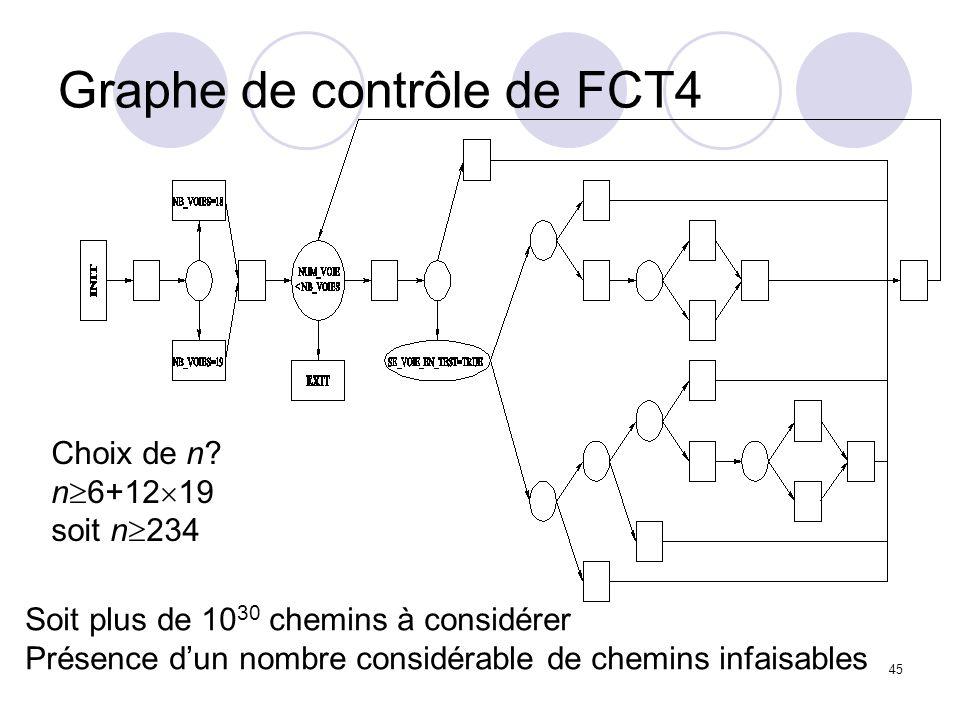 45 Graphe de contrôle de FCT4 Choix de n.