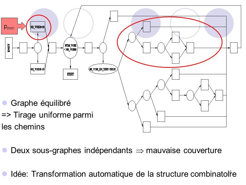 47 Graphe équilibré => Tirage uniforme parmi les chemins Deux sous-graphes indépendants mauvaise couverture Idée: Transformation automatique de la structure combinatoire p min