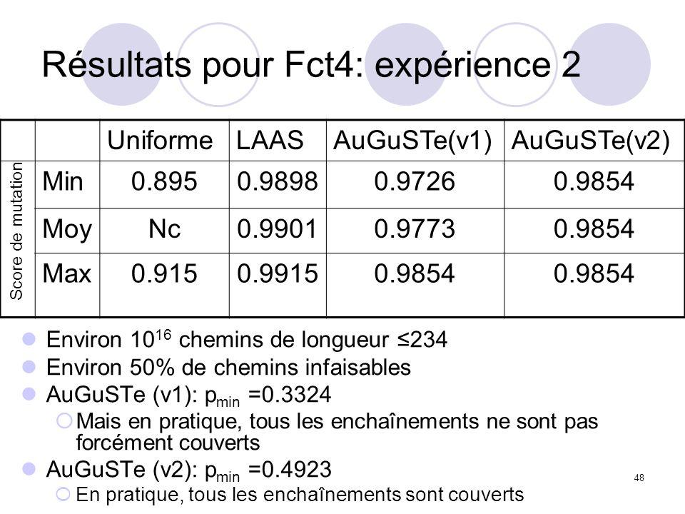 48 Résultats pour Fct4: expérience 2 Environ 10 16 chemins de longueur 234 Environ 50% de chemins infaisables AuGuSTe (v1): p min =0.3324 Mais en pratique, tous les enchaînements ne sont pas forcément couverts AuGuSTe (v2): p min =0.4923 En pratique, tous les enchaînements sont couverts UniformeLAASAuGuSTe(v1)AuGuSTe(v2) Min0.8950.98980.97260.9854 MoyNc0.99010.97730.9854 Max0.9150.99150.9854 Score de mutation
