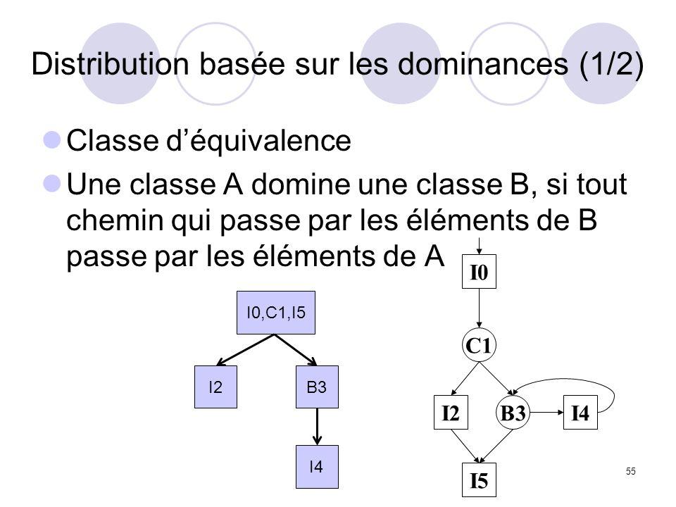 55 Distribution basée sur les dominances (1/2) Classe déquivalence Une classe A domine une classe B, si tout chemin qui passe par les éléments de B passe par les éléments de A I0 C1 I2 I5 I4B3 I0,C1,I5 I2B3 I4