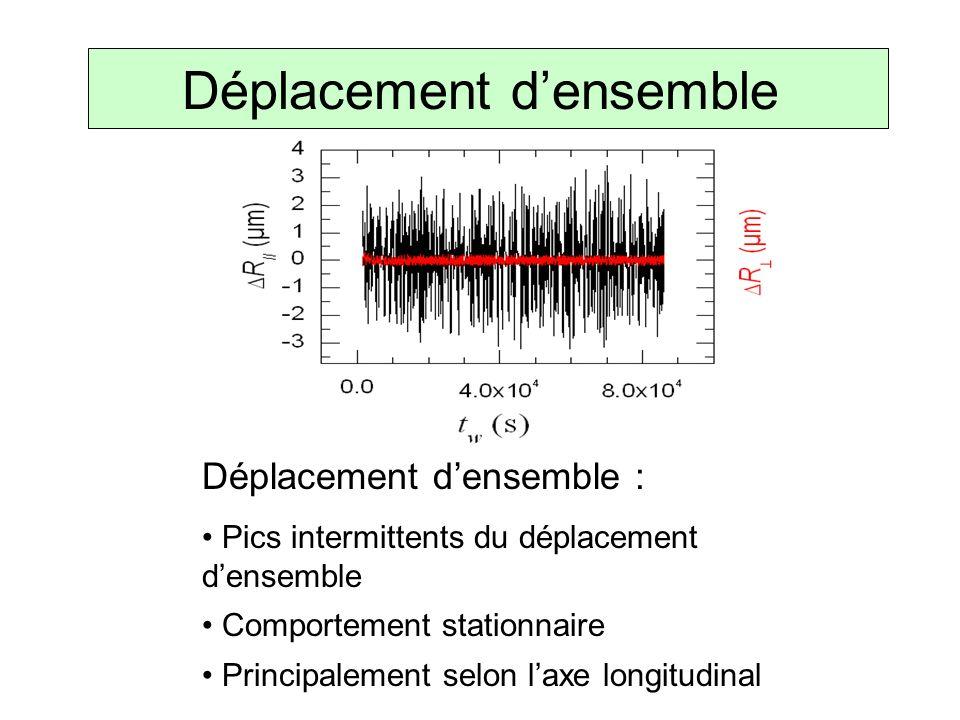 Déplacement densemble Déplacement densemble : Pics intermittents du déplacement densemble Comportement stationnaire Principalement selon laxe longitud