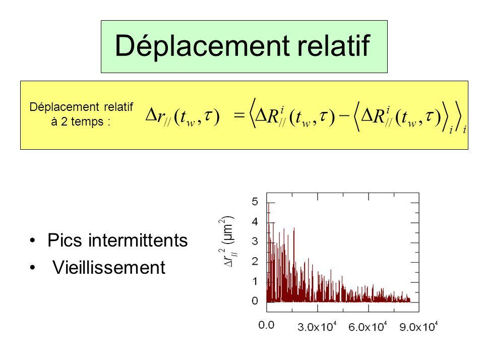 Déplacement relatif Pics intermittents Vieillissement i w i w i tRtR),(),( // w tr),( // Déplacement relatif à 2 temps : i