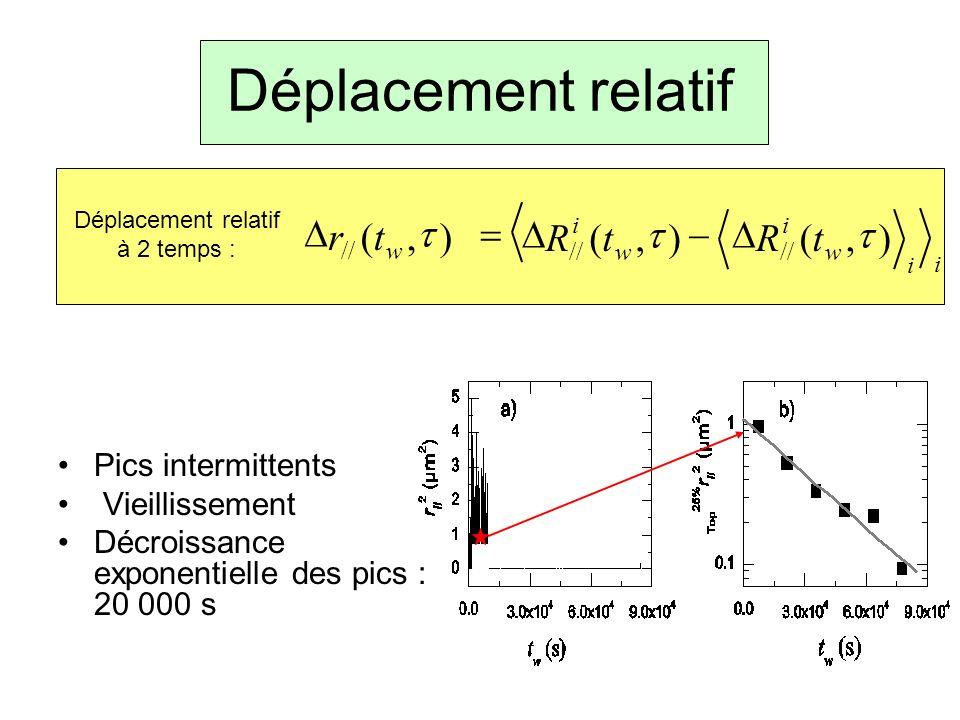 Déplacement relatif Pics intermittents Vieillissement Décroissance exponentielle des pics : 20 000 s i w i w i tRtR),(),( // w tr),( // Déplacement re