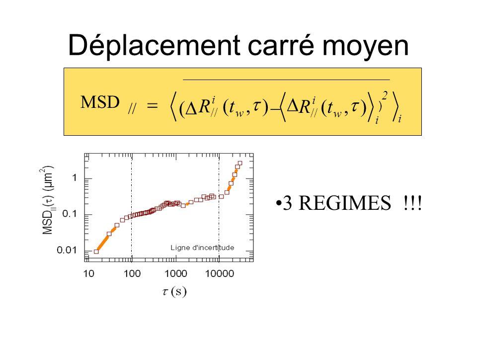 Déplacement carré moyen i w i tR),( // i R w t),( i ) 2 3 REGIMES !!! MSD