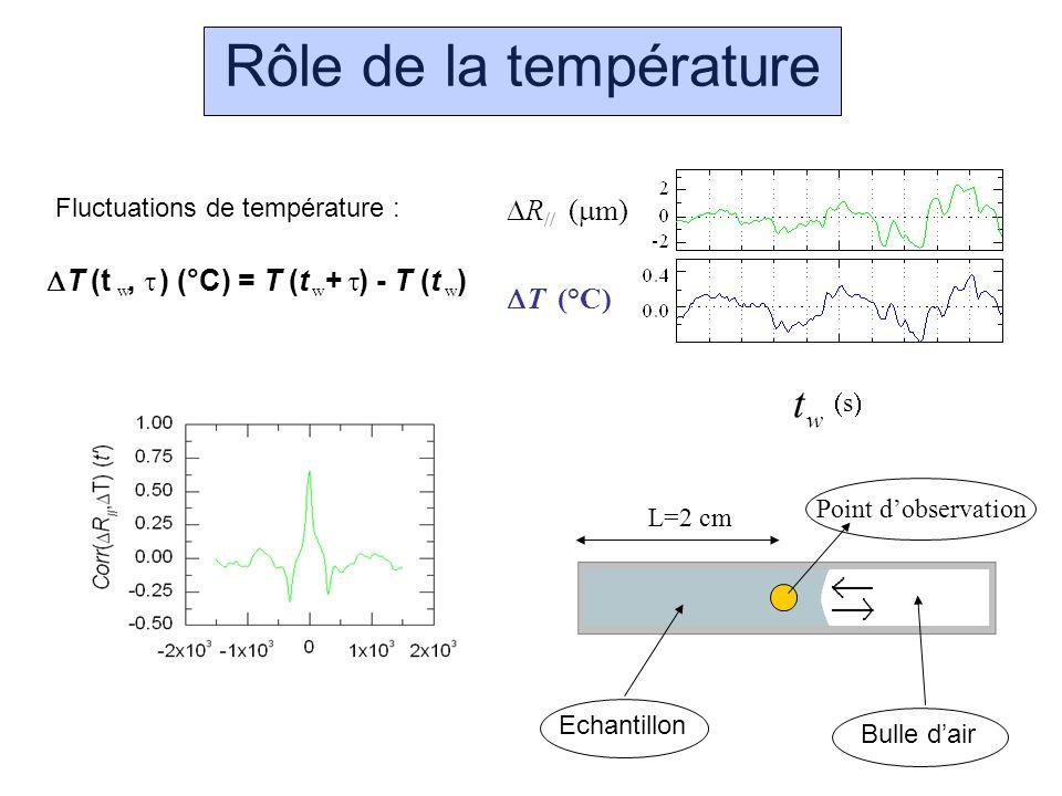 Rôle de la température R // ( m) T ( C) T (t, ) (°C) = T (t + ) - T (t ) Fluctuations de température : www w t s Bulle dair Echantillon L=2 cm Point d