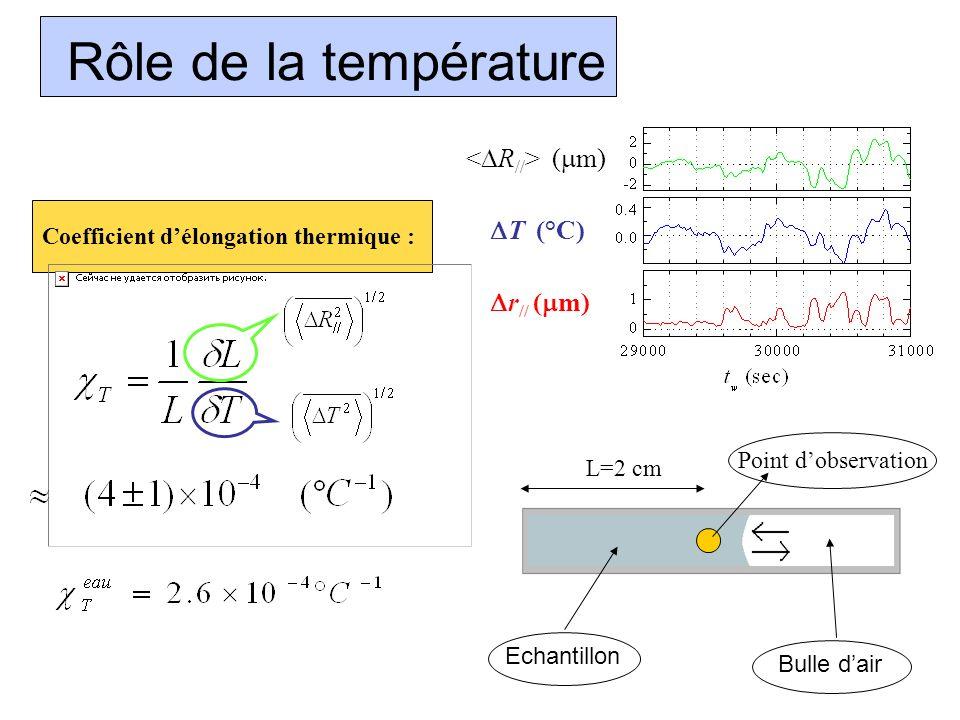 Rôle de la température ( m) T ( C) r // ( m) Coefficient délongation thermique : Bulle dair Echantillon L=2 cm Point dobservation