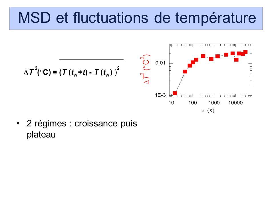 MSD et fluctuations de température 2 régimes : croissance puis plateau T (°C) = (T (t +t) - T (t ) ) 22 ww