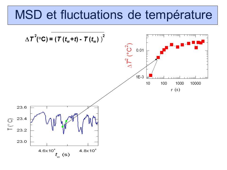 MSD et fluctuations de température T (°C) = (T (t +t) - T (t ) ) 22 ww