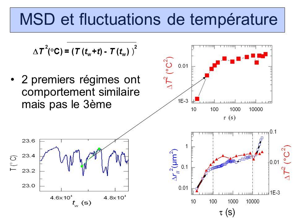 MSD et fluctuations de température T (°C) = (T (t +t) - T (t ) ) 22 ww 2 premiers régimes ont comportement similaire mais pas le 3ème