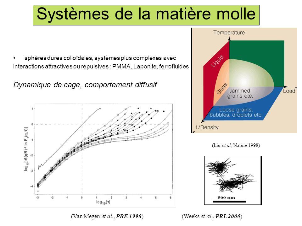 Systèmes de la matière molle sphères dures colloïdales, systèmes plus complexes avec interactions attractives ou répulsives : PMMA, Laponite, ferroflu