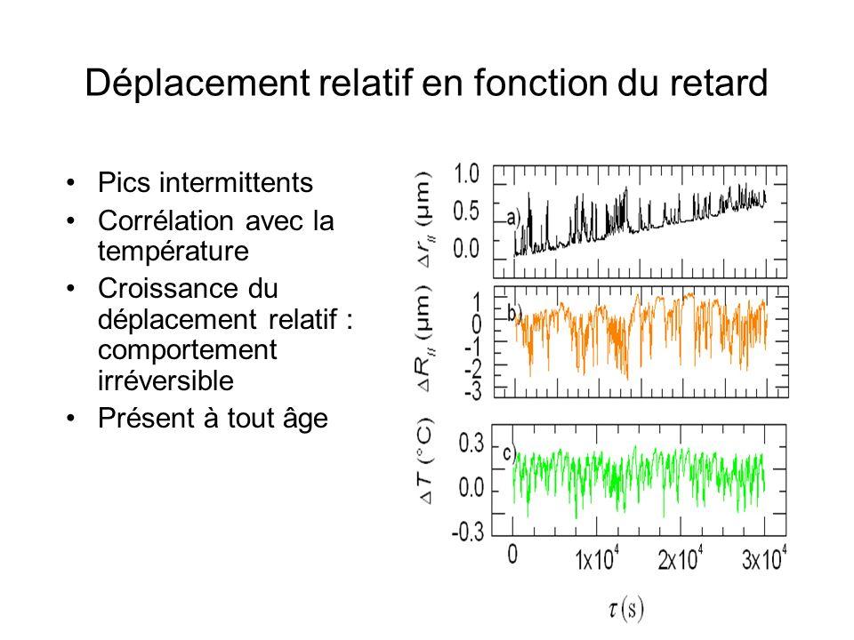 Pics intermittents Corrélation avec la température Croissance du déplacement relatif : comportement irréversible Présent à tout âge Déplacement relati