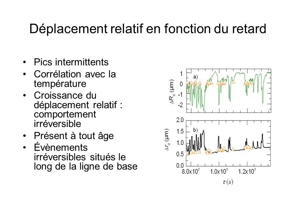 Pics intermittents Corrélation avec la température Croissance du déplacement relatif : comportement irréversible Présent à tout âge Évènements irréver