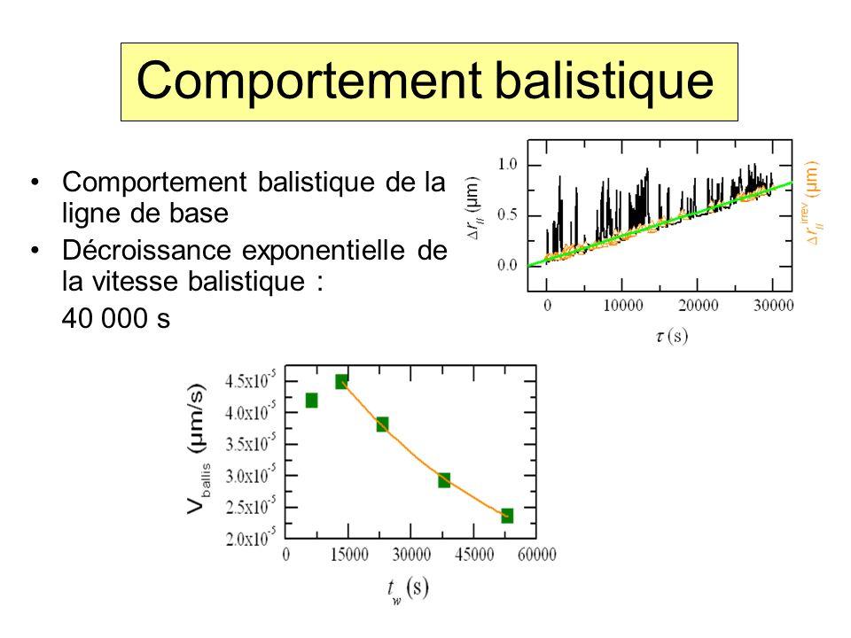 Comportement balistique de la ligne de base Décroissance exponentielle de la vitesse balistique : 40 000 s Comportement balistique