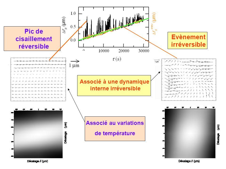 Pic de cisaillement réversible Evènement irréversible Associé au variations de température Associé à une dynamique interne irréversible