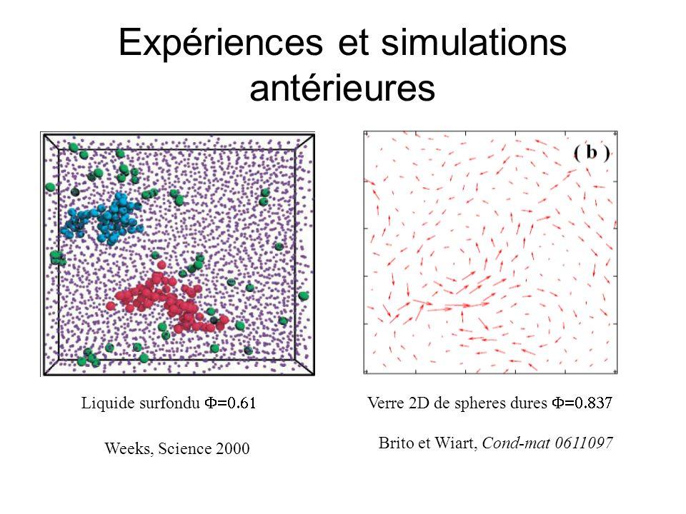 Expériences et simulations antérieures Brito et Wiart, Cond-mat 0611097 Weeks, Science 2000 Liquide surfondu Verre 2D de spheres dures