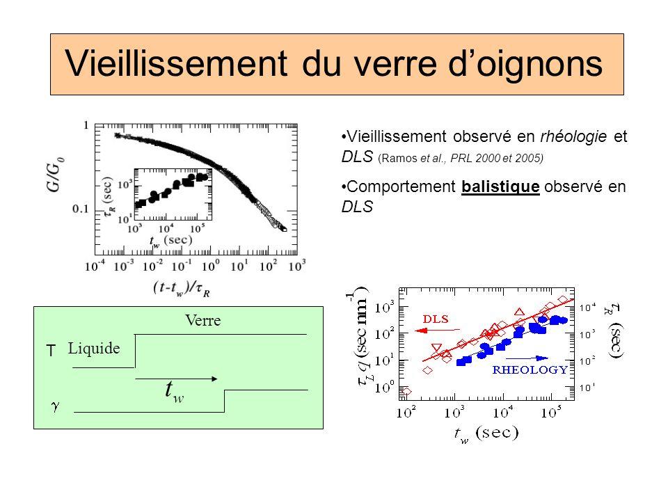 Vieillissement du verre doignons Vieillissement observé en rhéologie et DLS (Ramos et al., PRL 2000 et 2005) Comportement balistique observé en DLS Li