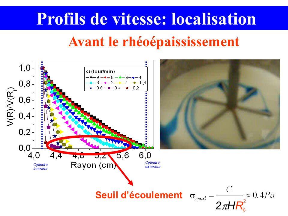 Cylindre intérieur Cylindre extérieur Profils de vitesse: localisation Seuil découlement Avant le rhéoépaississement 2 HR 2 c