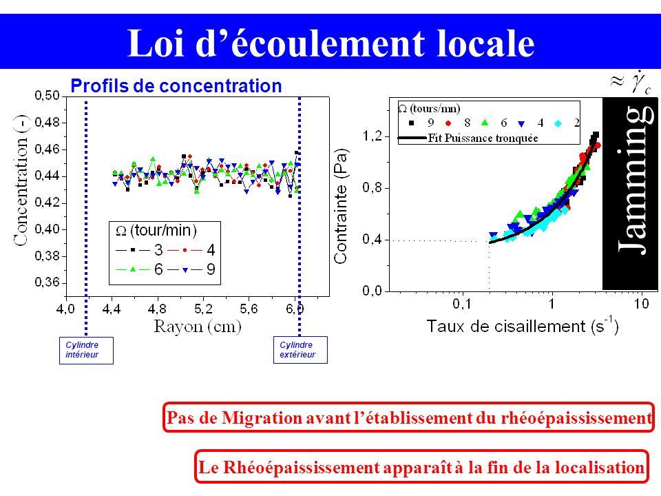 Jamming Le Rhéoépaississement apparaît à la fin de la localisation Profils de concentration Cylindre intérieur Cylindre extérieur Pas de Migration ava