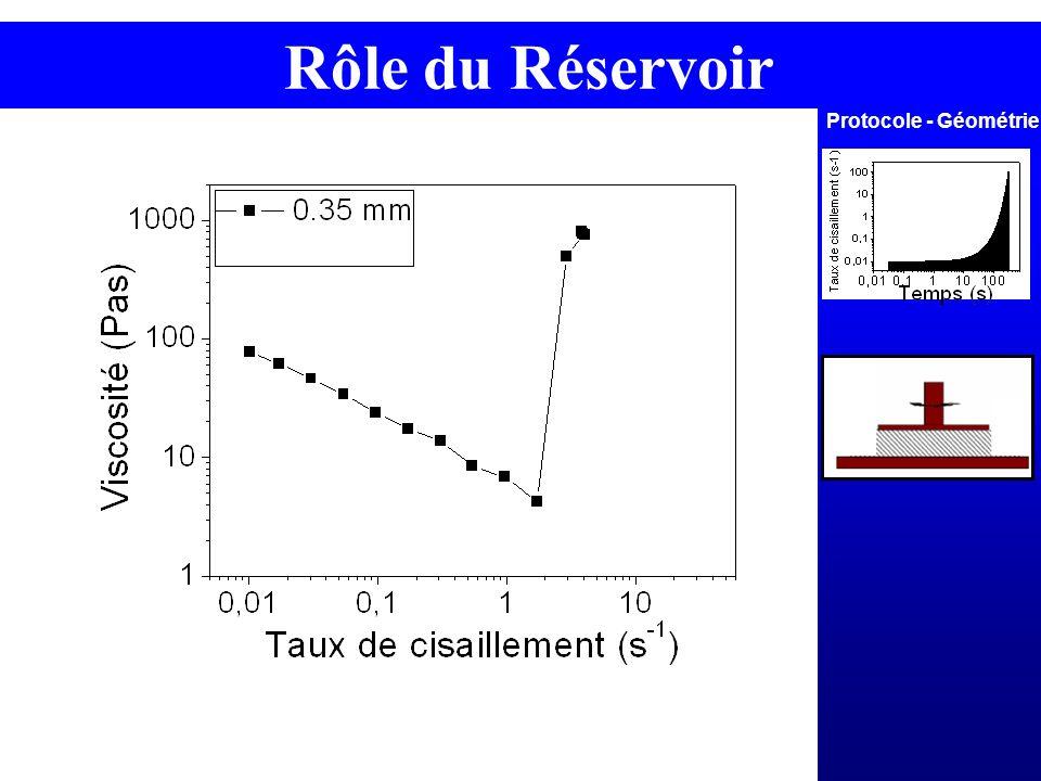 Protocole - Géométrie Rôle du Réservoir