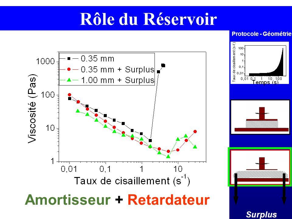 Protocole - Géométrie Rôle du Réservoir Surplus Amortisseur + Retardateur