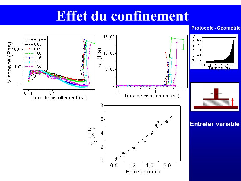 Protocole - Géométrie Effet du confinement Entrefer variable