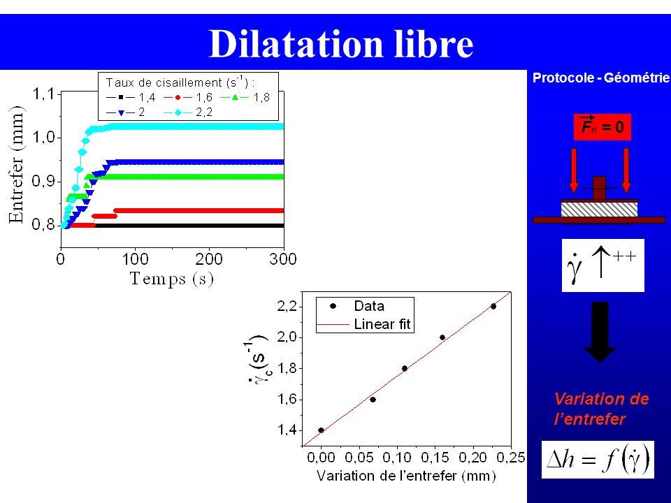 F n = 0 Variation de lentrefer Protocole - Géométrie Dilatation libre