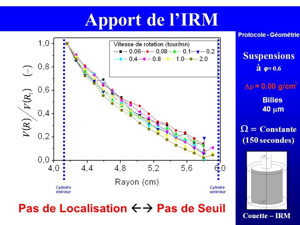 Suspensions à φ= 0.6 Constante (150 secondes) = 0.00 g/cm 3 Couette – IRM Cylindre intérieur Cylindre extérieur Protocole - Géométrie Apport de lIRM B