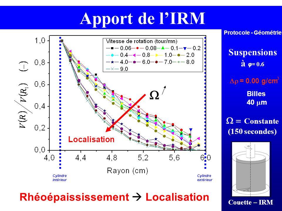 Suspensions à φ= 0.6 Constante (150 secondes) = 0.00 g/cm 3 Protocole - Géométrie Apport de lIRM Billes 40 m Cylindre intérieur Cylindre extérieur Loc