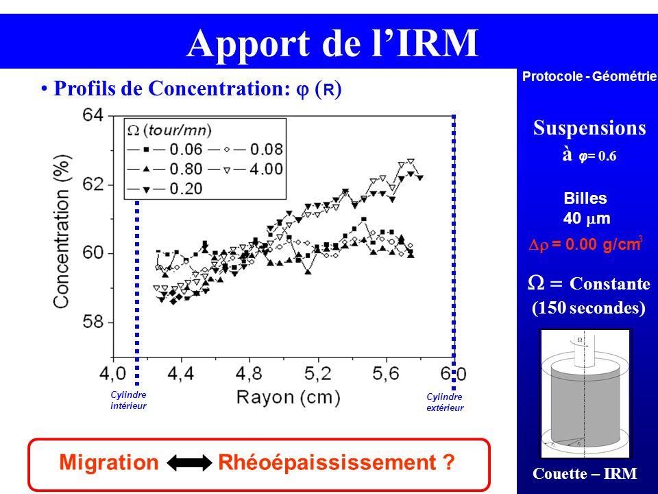 Profils de Concentration: R Suspensions à φ= 0.6 Constante (150 secondes) Couette – IRM = 0.00 g/cm 3 Cylindre intérieur Cylindre extérieur Protocole