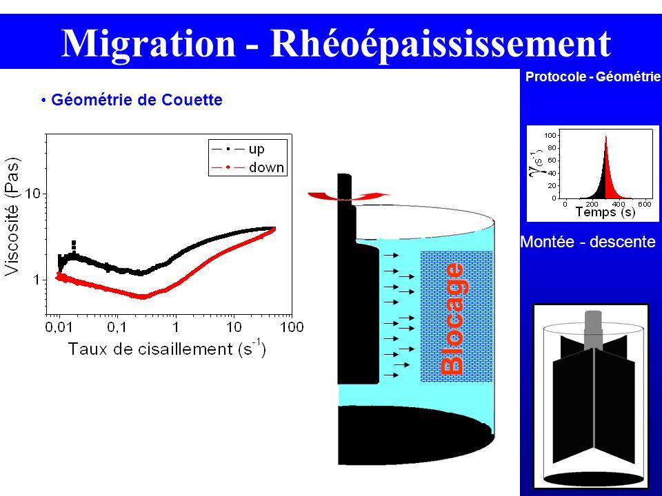 Montée - descente Protocole - Géométrie Blocage Géométrie de Couette Migration - Rhéoépaississement