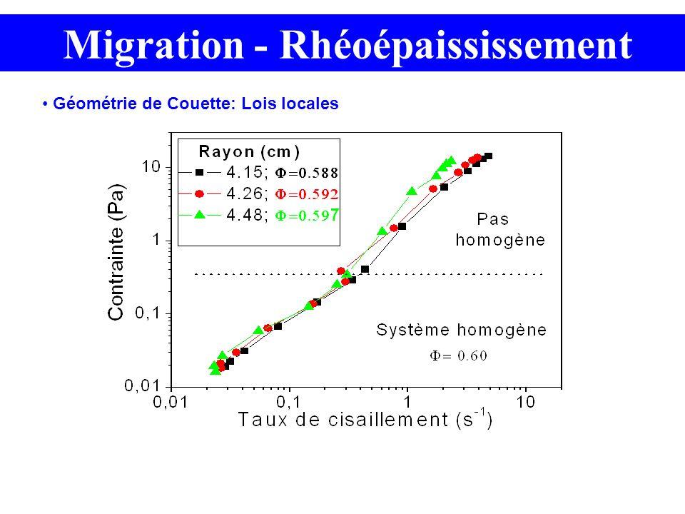 Migration - Rhéoépaississement Géométrie de Couette: Lois locales
