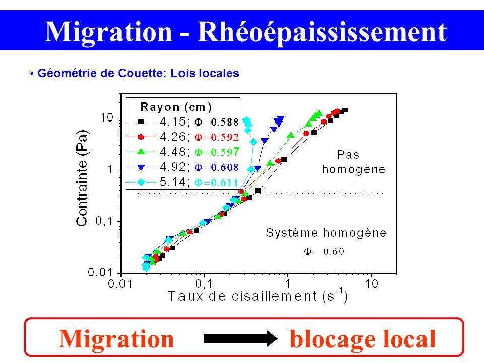Migration blocage local Migration - Rhéoépaississement Géométrie de Couette: Lois locales