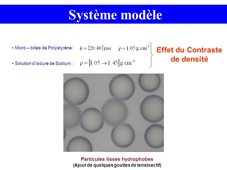 Système modèle Micro – billes de Polystyrène : Solution dIodure de Sodium : Effet du Contraste de densité Particules lisses hydrophobes (Ajout de quel