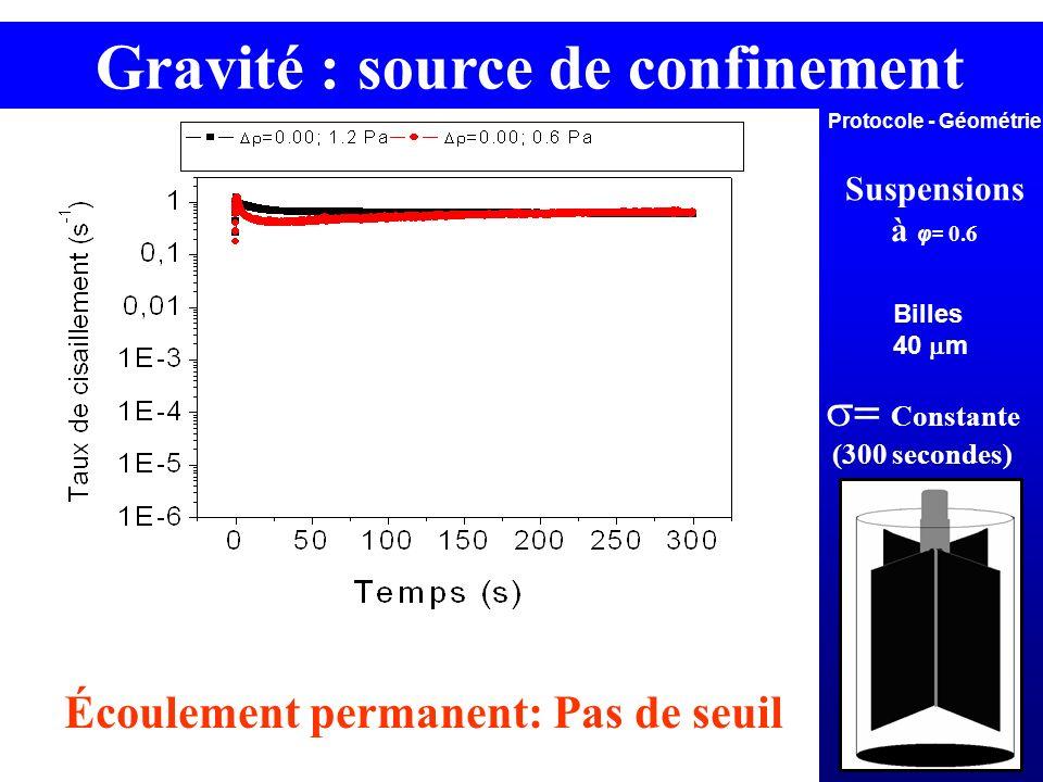 Gravité : source de confinement Protocole - Géométrie Suspensions à φ= 0.6 Constante (300 secondes) Écoulement permanent: Pas de seuil Billes 40 m