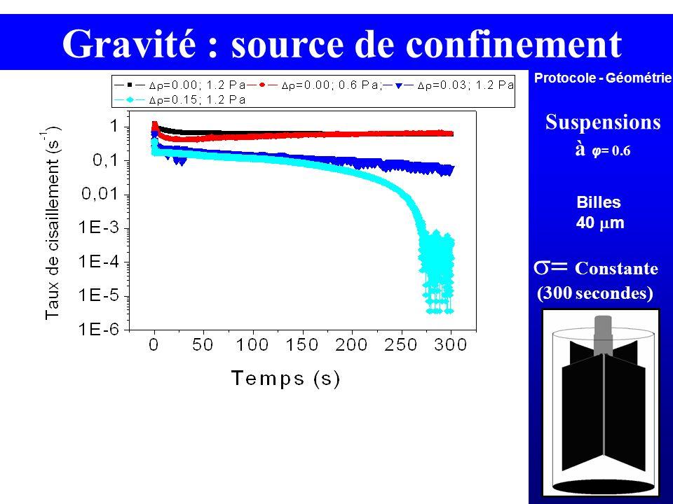 Gravité : source de confinement Protocole - Géométrie Suspensions à φ= 0.6 Constante (300 secondes) Billes 40 m