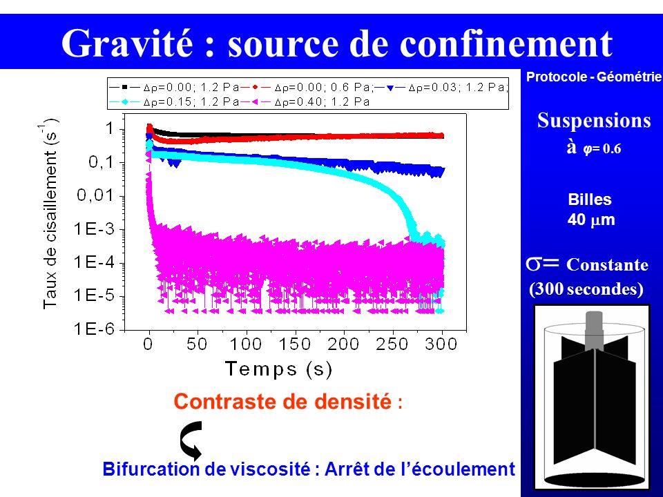 Contraste de densité : Bifurcation de viscosité : Arrêt de lécoulement Gravité : source de confinement Protocole - Géométrie Suspensions à φ= 0.6 Cons