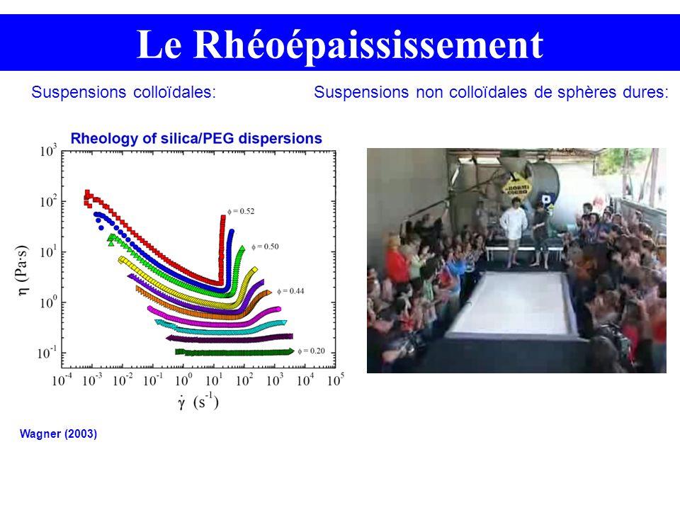 Suspensions colloïdales:Suspensions non colloïdales de sphères dures: Le Rhéoépaississement Wagner (2003)