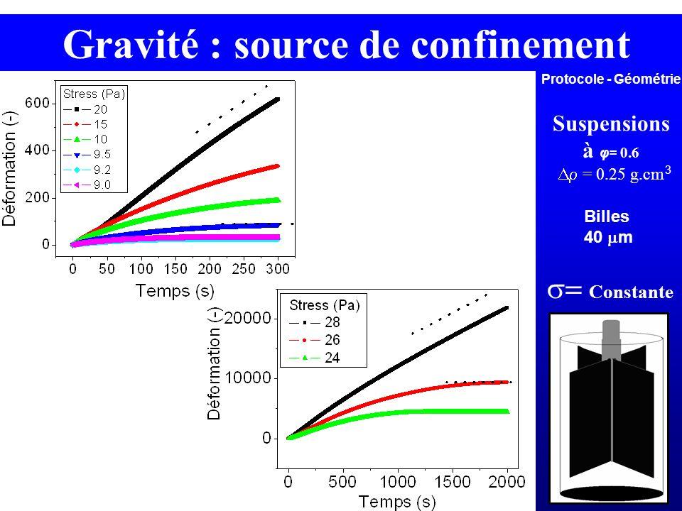 Gravité : source de confinement Protocole - Géométrie Constante Suspensions à φ= 0.6 = 0.25 g.cm 3 Billes 40 m