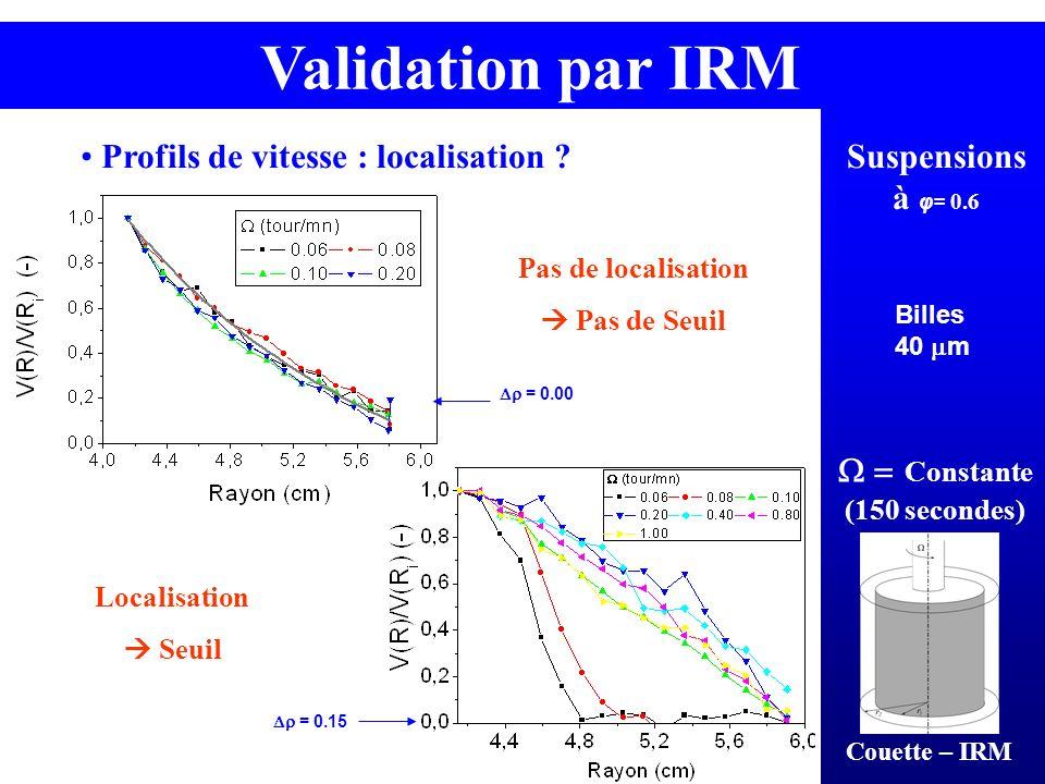 Validation par IRM Suspensions à φ= 0.6 Billes 40 m Constante (150 secondes) Profils de vitesse : localisation ? Couette – IRM = 0.15 = 0.00 Pas de lo